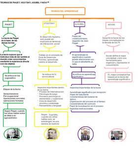 imagenes teorias educativas 161 aprendamos sobre psicolog 237 a educativa clase 5 de junio
