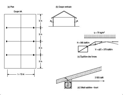 Terrasse Bois Ou Beton 3794 by Pathologie Du B 233 Ton Arm 233 Hangar Agricole Genie Civil