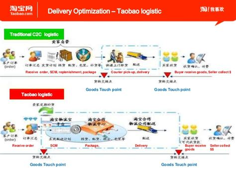 alibaba taobao alibaba taobao china operation procedure