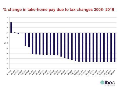 noonan aiming for 800m income tax bizplus