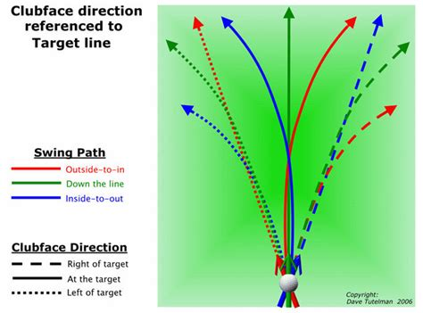 golf swing perfetto trackman golf for dummies the diy golfer