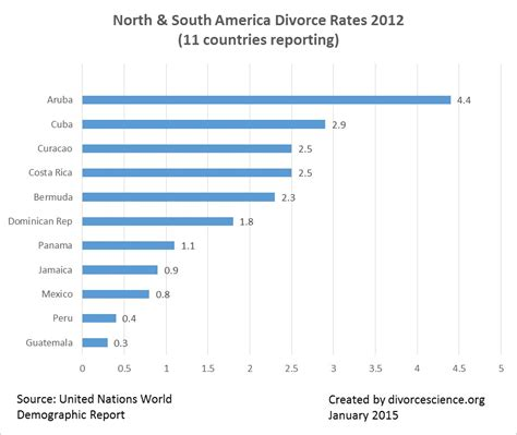 countries with highest divorce rates do you live in a country with one of the highest divorce
