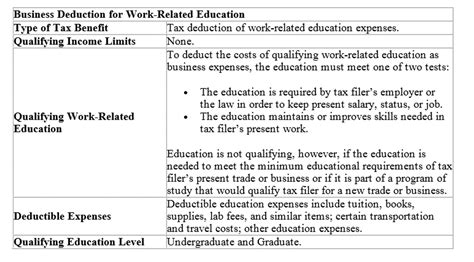 irc section 529 federal tax benefits for higher education