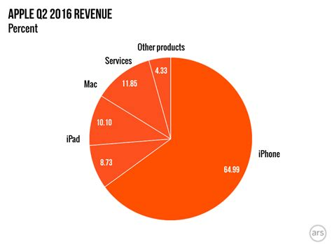 apple new year sale 2016 slower iphone and mac sales drive apple s revenue
