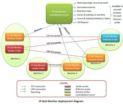 ip centralization monitor ip qos monitor