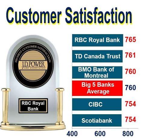 bank customer satisfaction royal bank of canada beats toronto dominion bank to