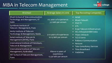 Mba In Telecom Management In Mumbai by Mba