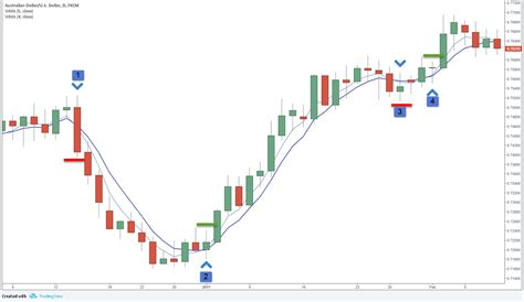 Swing Trading System by 5 Ema And 8 Ema Crossover Swing Trading System