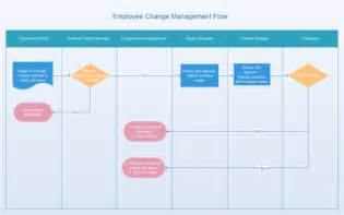 Management Flow Chart Template by Employee Change Management Flowchart
