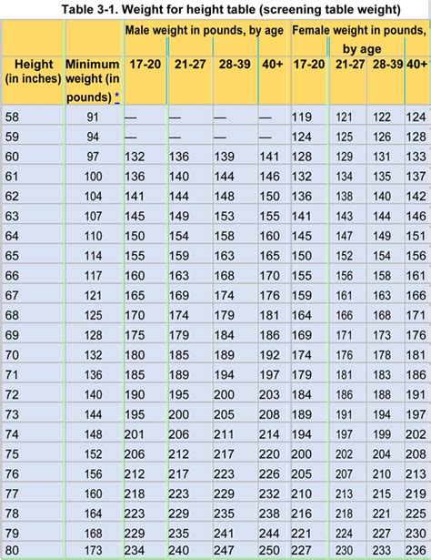 Army Height And Weight Table army height and weight chart sles