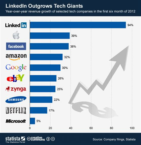 Chart Tech Brands Are Flying High Statista by Chart Linkedin Outgrows Tech Giants Statista