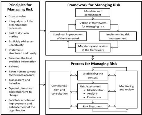 design risk definition risk management risk