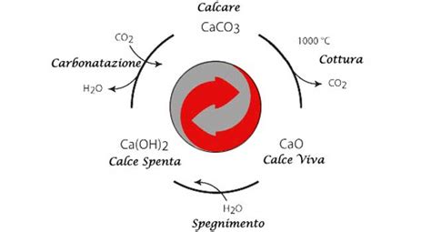 della calce il ciclo della calce 171 calcecanapa it calce canapa