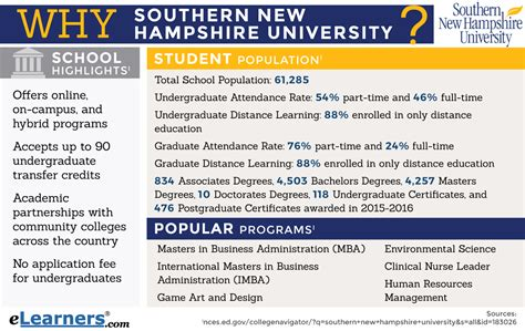 Https Www Snhu Edu Degrees Masters Mba Mba In Project Management by Data Analytics Masters Programs Exle Resumes