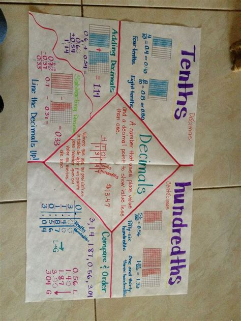 25 best anchor charts multiplication division images