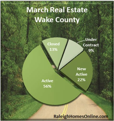 Wakegov Property Tax Records County Real Estate Market Report March 2012 Recap Taxes Property Info