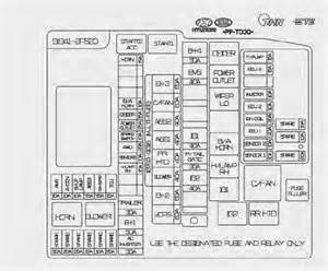 kia sorento fuse relay panel description fuses maintenance kia sorento xm owners manual