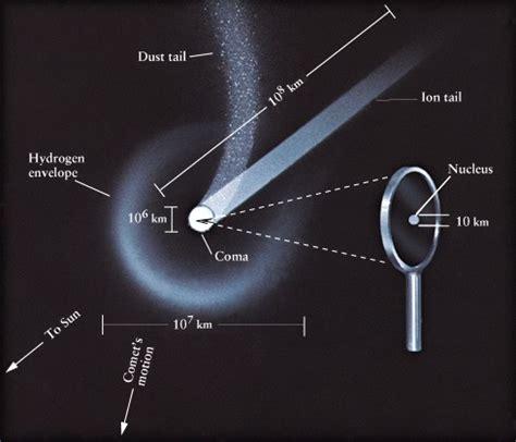 comet diagram comets diagram www pixshark images galleries with