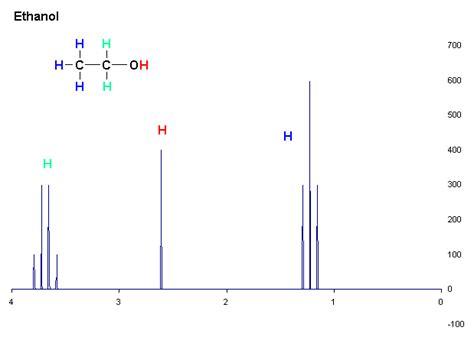 Proton Nmr Spectrum by Ethanol