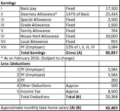 what is the in salary availed by a grade a officer in