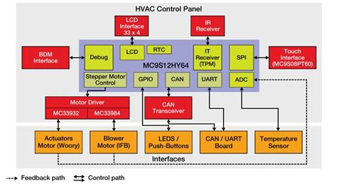 hvac block diagram s12hy automotive hvac system with lcd interface nxp