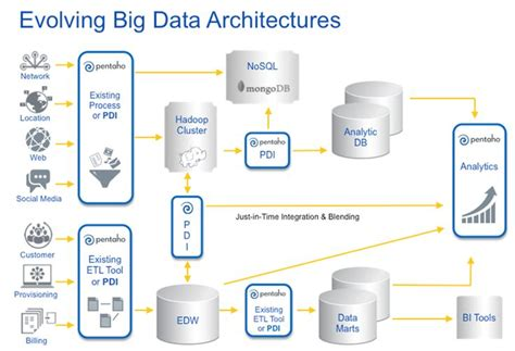 big data architecture diagram top 25 ideas about data architecture on big