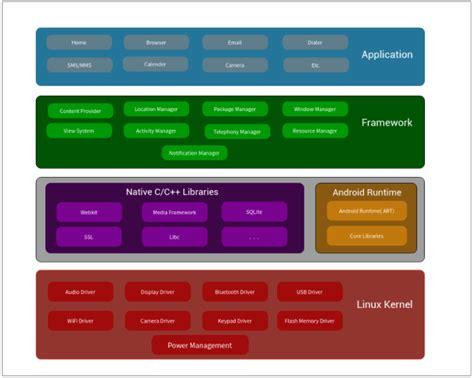 tutorialspoint kernel android architecture w3schools tutorialspoint w3adda
