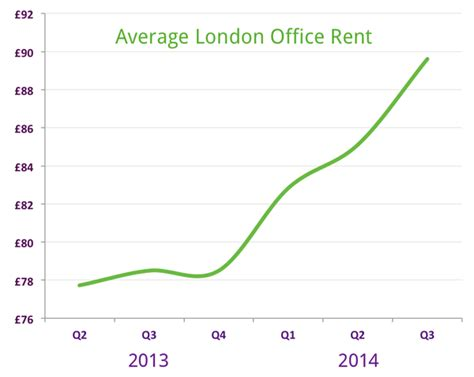 average rent in the uk lsl economic growth drives up london office rents find a
