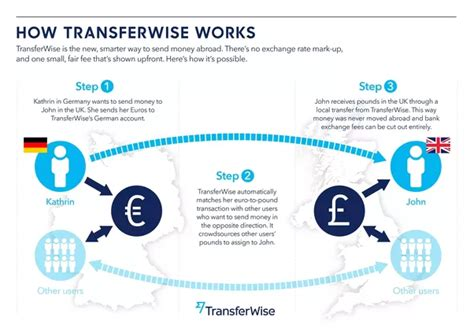 international bank transfer in the of international money transfers how does