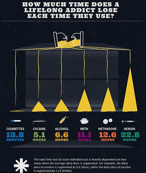 how much do rugs cost infographics show how much of your your addictions