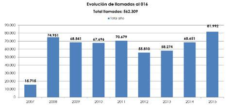 msssi mir 2016 ministerio de sanidad mir 2016 convocatoria actual