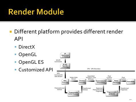 design game engine c design your 3d game engine