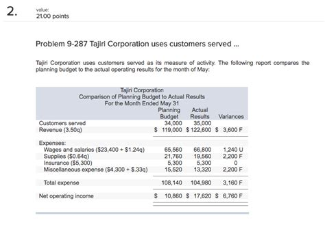 Flexible Budget Report