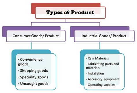 Classification Of Consumer Products Mba Notes by What Is Product Classify Different Types Of Product