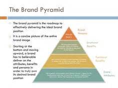 brand promise template brand essence iheartbrand the of a brand