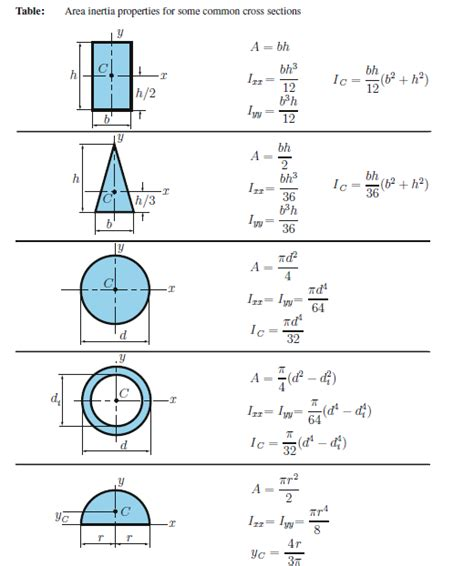 Polar Section Modulus Formula by Determination Of C G Parallel Axis And Perpendicular