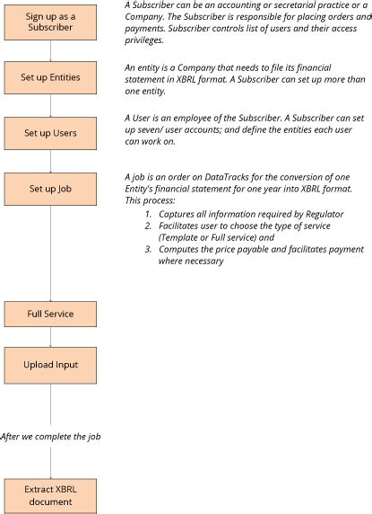 xbrl format converter convert financial statements to xbrl documents for mca