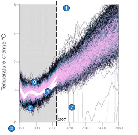 Climate Change Experiment Results by Science Nature Climate Change