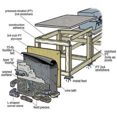 how to build an outdoor kitchen island overview how to build an outdoor kitchen this old house