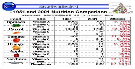 aminoacidi essenziali alimenti gli alimenti essenziali per il corpo perch 233 l