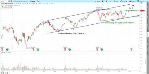 m pattern stock chart identifying chart patterns trendy stock charts