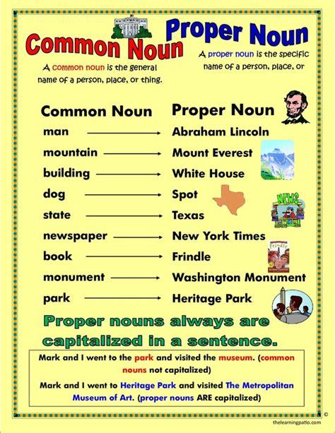 common nouns and proper nouns pictures images