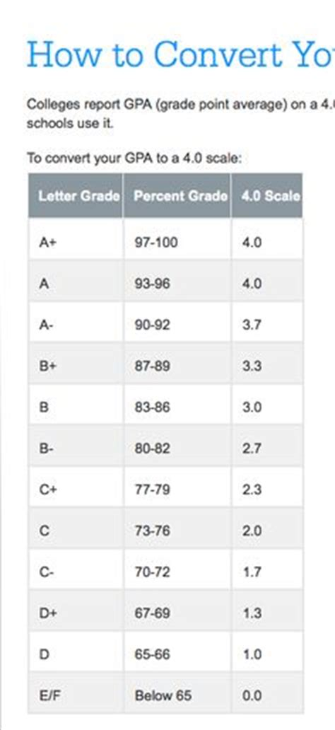 converter gpa how to convert a percentage into a 4 0 grade point average
