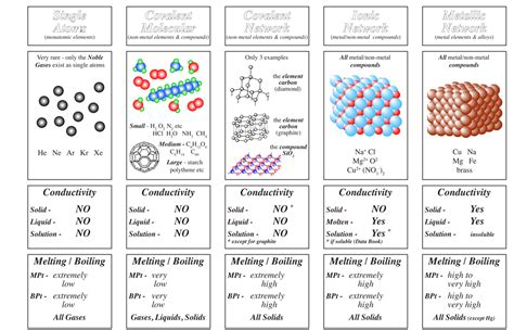 chemistry teaching resources gordon watson kelso high