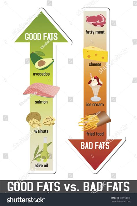 healthy fats vs trans fats fats and bad fats polyunsaturated and