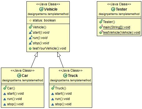 java design pattern template method