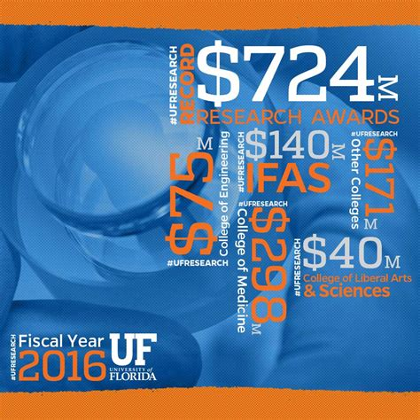 Uf Records 08 Uf Receives Record 724 Million In Research Funding