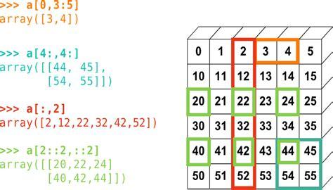 tutorial python numpy python scientific lecture notes