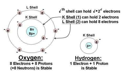 how many protons are in oxygen the electrical properties of water what you need to