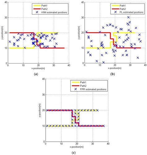 pattern recognition algorithm pdf sensors free full text an indoor pedestrian